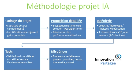 méthodologie-IA